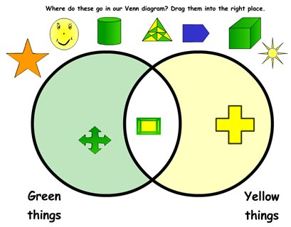 Venn diagram 1 sian mansfield maths zone cool learning games sort green and yellow things in a venn diagram ks1 ccuart Images