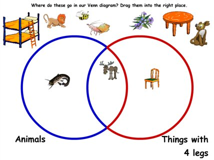 Venn diagram 2 sian mansfield maths zone cool learning games sort animals and things with four legs in a venn diagram ks 1 ccuart Images